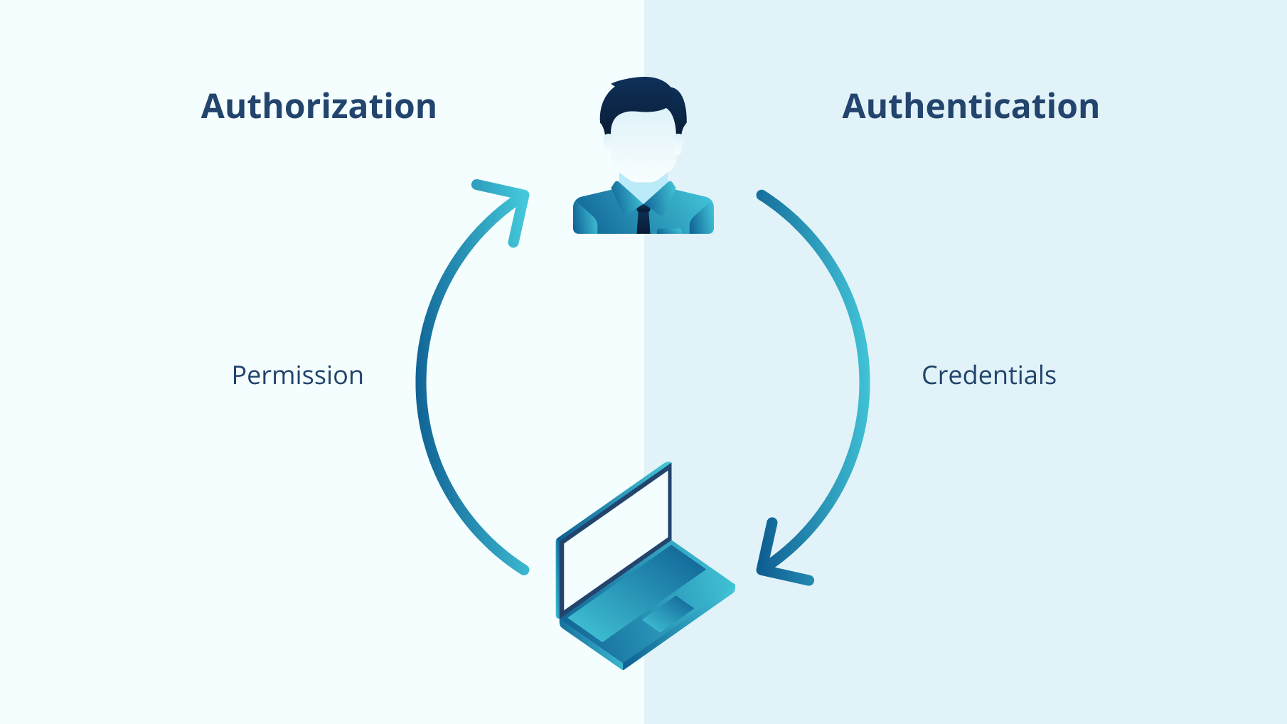 Authorization vs Authentication Difference