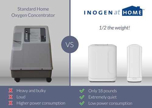 Inogen At Home Oxygen Concentrator - Inogen - GS-100