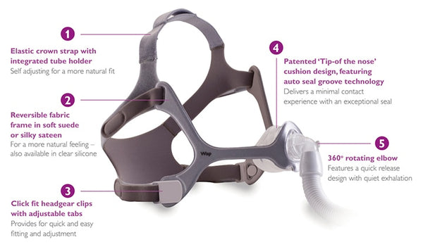 Philips Respironics Wisp Nasal CPAP Mask with Fabric Frame and Headgear - Philips Respironics - 1094051