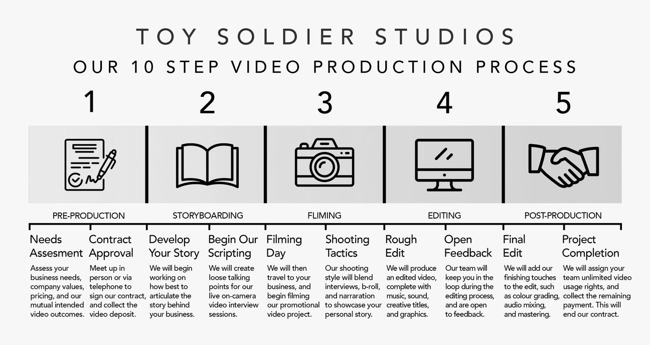 Toy Soldier Studios Process | Neal Chauhan
