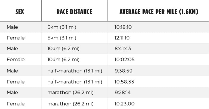 Table of average run times