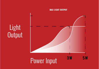 Light Output vs Power In 3w and 5w LEDs