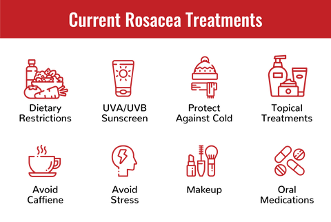 Current Treatments for Rosacea