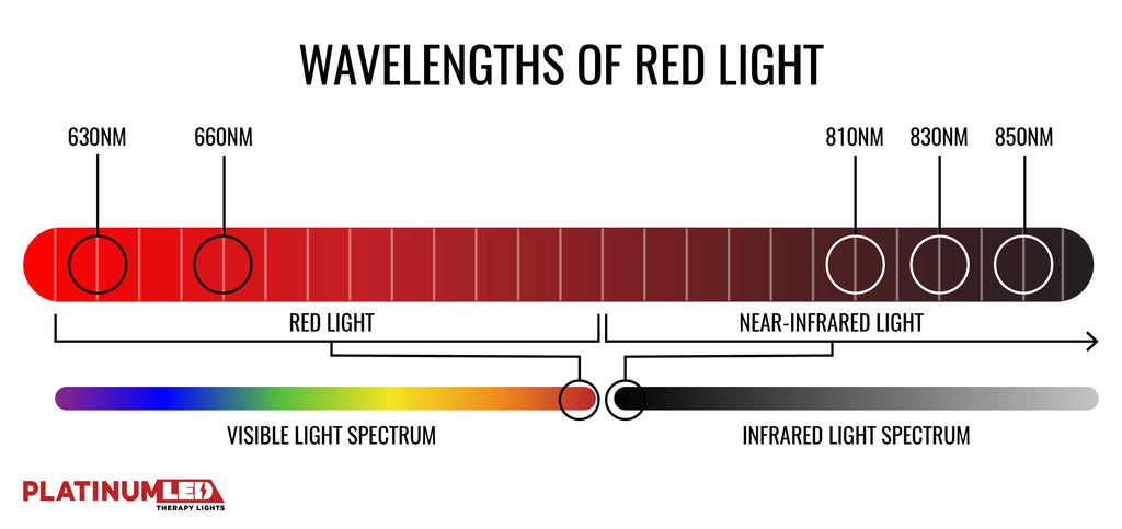 wavelengths of red light therapy