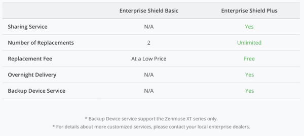 DJI - Enterprise Shield Basic