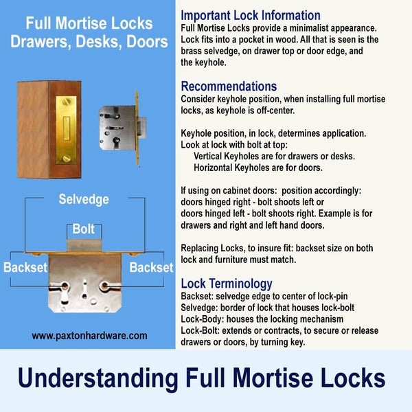 Understanding Full Mortise Locks for furniture and cabinets