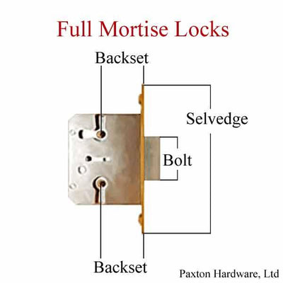 Full Mortise Lock Diagram showing terminology