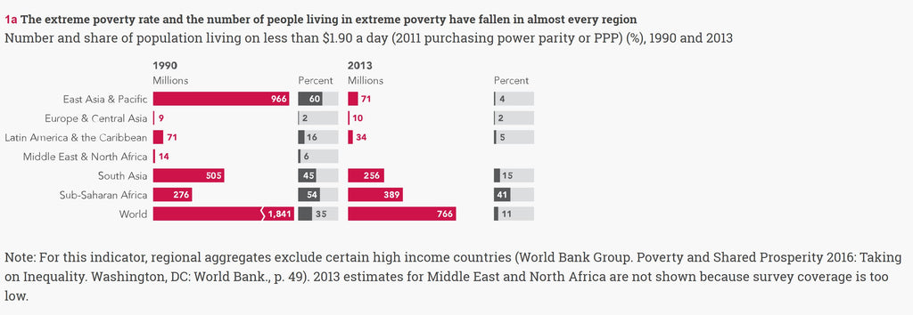 global poverty rate and reduction sub saharan africa