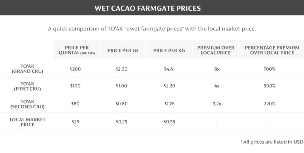 Table1: To'ak's Wet Cacao Farmgate Prices