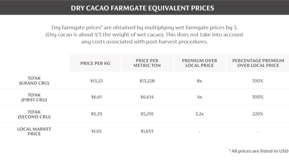 Table 2: To'ak's Dry Cacao Farmgate Equivalent Prices