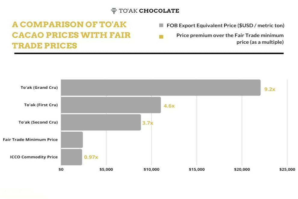 A Comparison of To'ak Prices with the Fair Trade Minimum