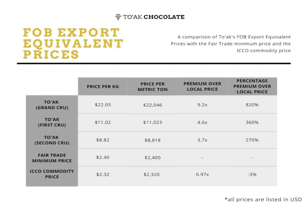 Table 3: FOB Export Equivalent Prices