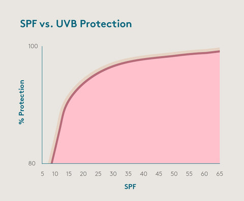 spf, pa++ rating, ppd rating system, uvb, uva, spf label