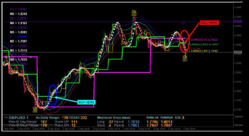 1M Scalping Forex Indicator