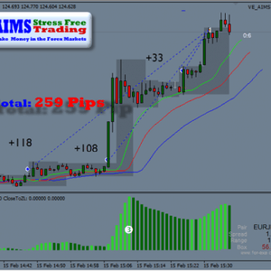 Aims Trading System Premium Package