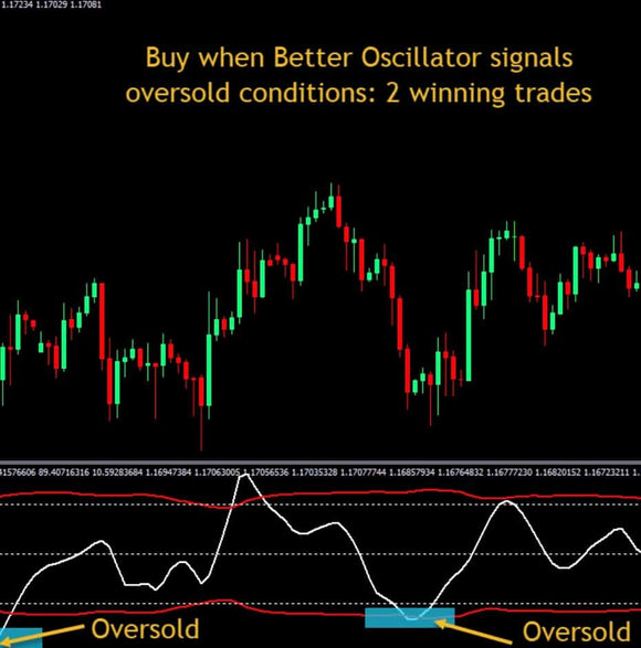 Better Oscillator Indicator