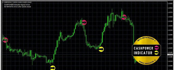 Cash Power Indicator-The new generation of forex indicator for traders