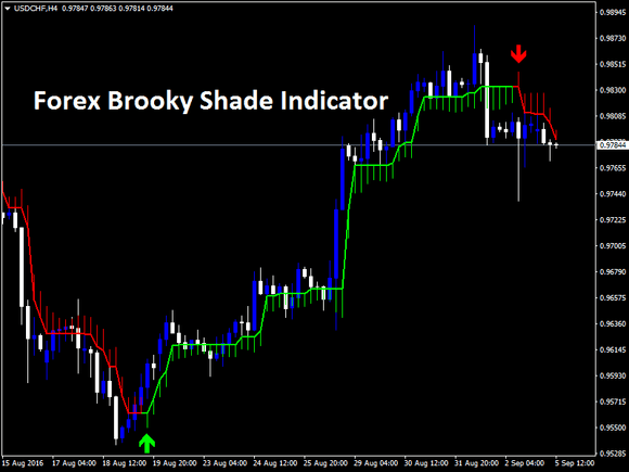 Forex Brooky Shade Trading Indicator