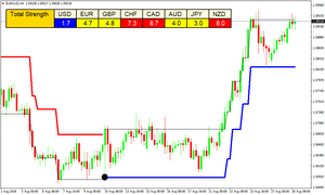 Forex Laser Reversal Points Indicator