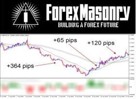 Forex Masonry by Russ Horn