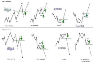 Price Action Forex Trading Course
