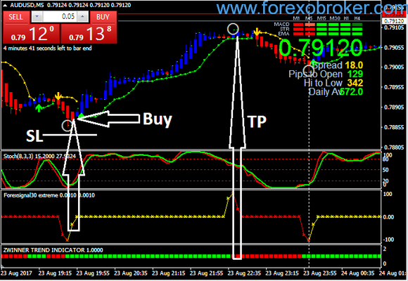 Scalping Action Forex Indicator
