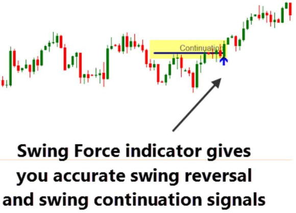 Swing Force Indicator with Market Strength