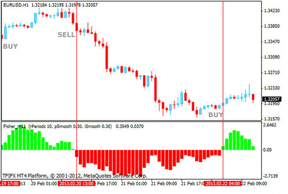 FISHER SYSTEM Forex Indicator