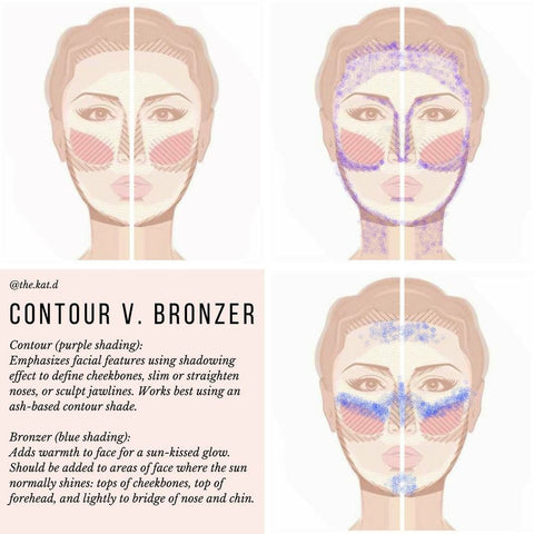 Bronzer vs Contour Guide