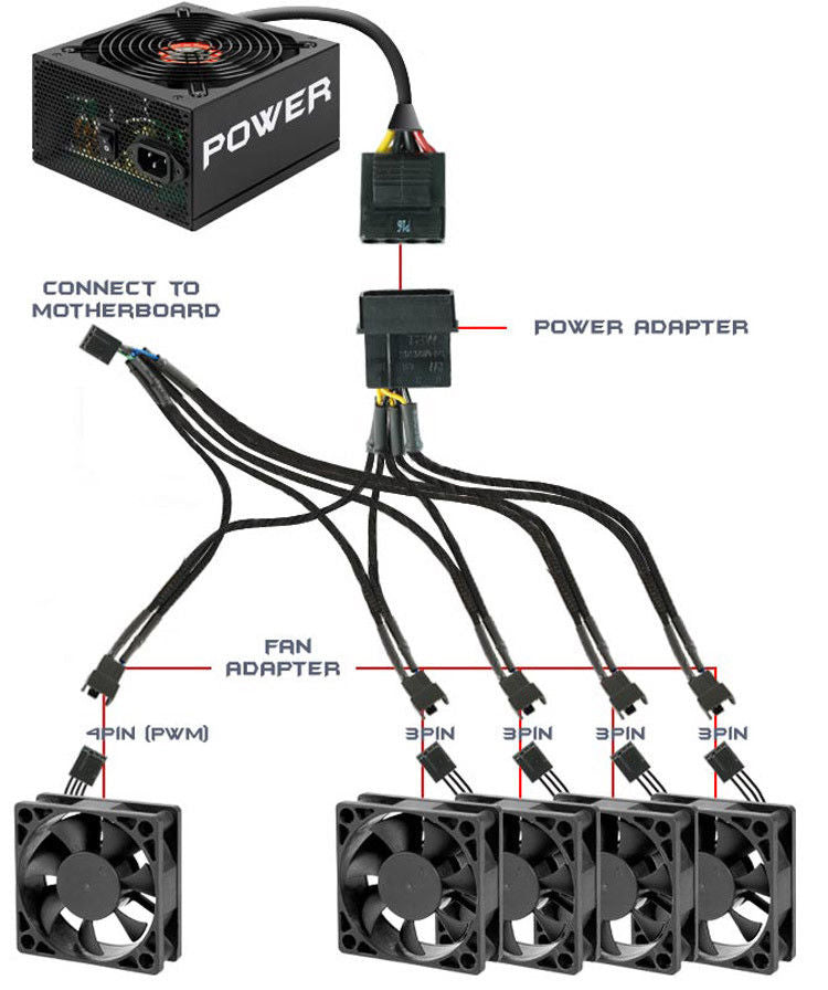 "19"" (19-Inch) 4-Pin Molex PWM Fan Power to 5x 4-Pin PWM Female Fan Splitter (AYA-4M-54PWN)"