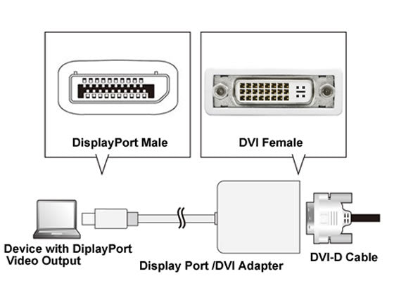 "DP-DVI-MF 10"" 28AWG DisplayPort Male (Full Size) to DVI Female Cable Adapter (1920x1200)"