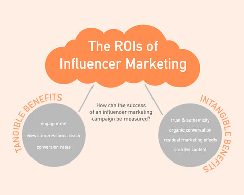 Is Influencer Marketing Right For Your Business