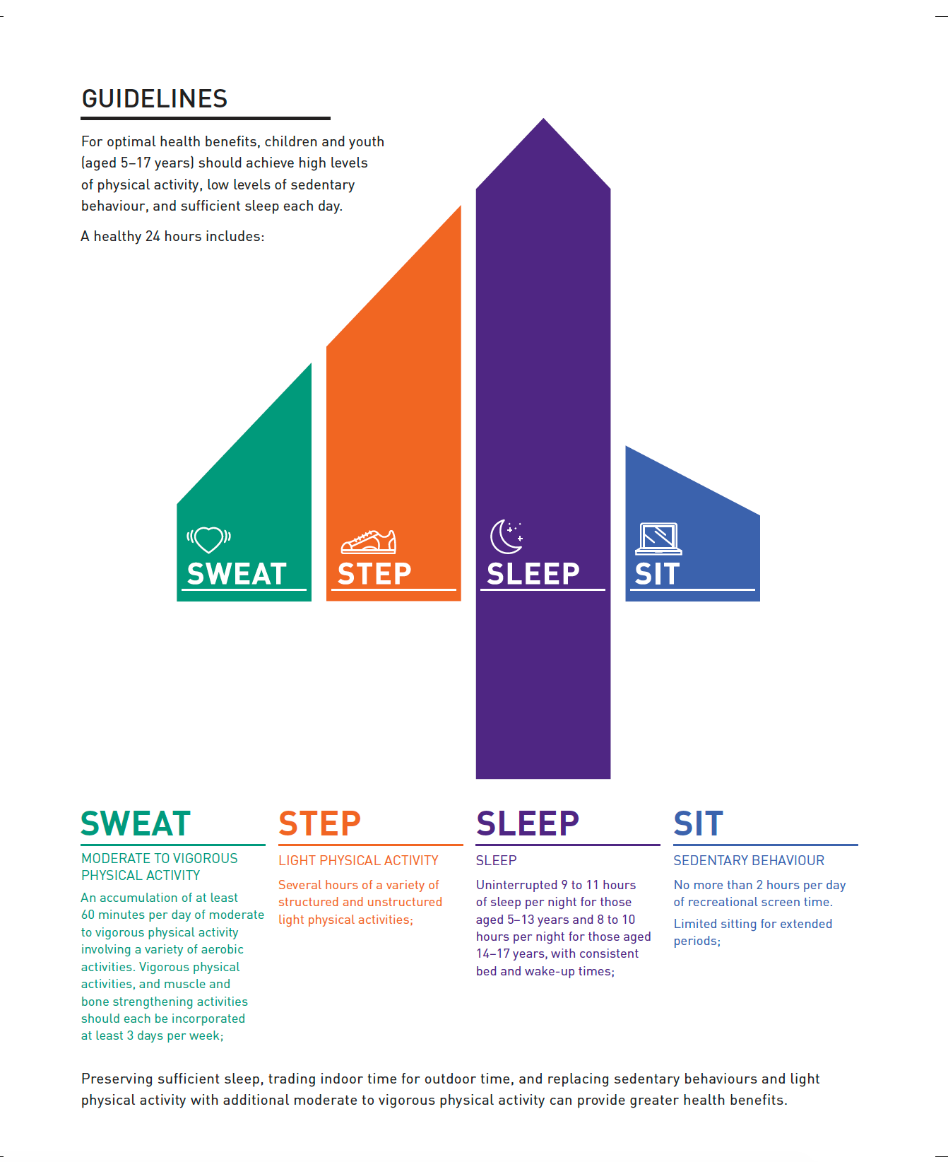 Canadian 24-Hour Movement Guidelines for Children and Youth: Tear Sheets