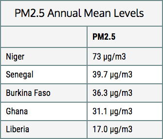 PM2.5 Annual Mean Levels West Africa ATCMASK.COM