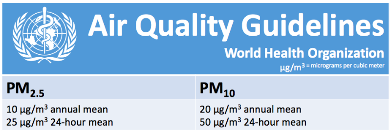 WHO AIR QUALITY GUIDELINES FOR OUTDOOR PM2.5 AND PM10 ATCMASK