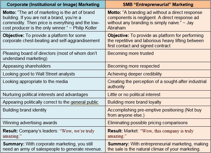 What is Corporate Marketing?