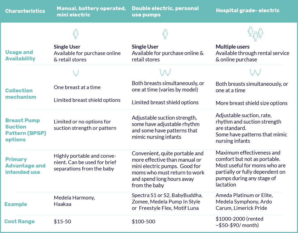 Table comparing manual, double electric and hospital electric breast pumps