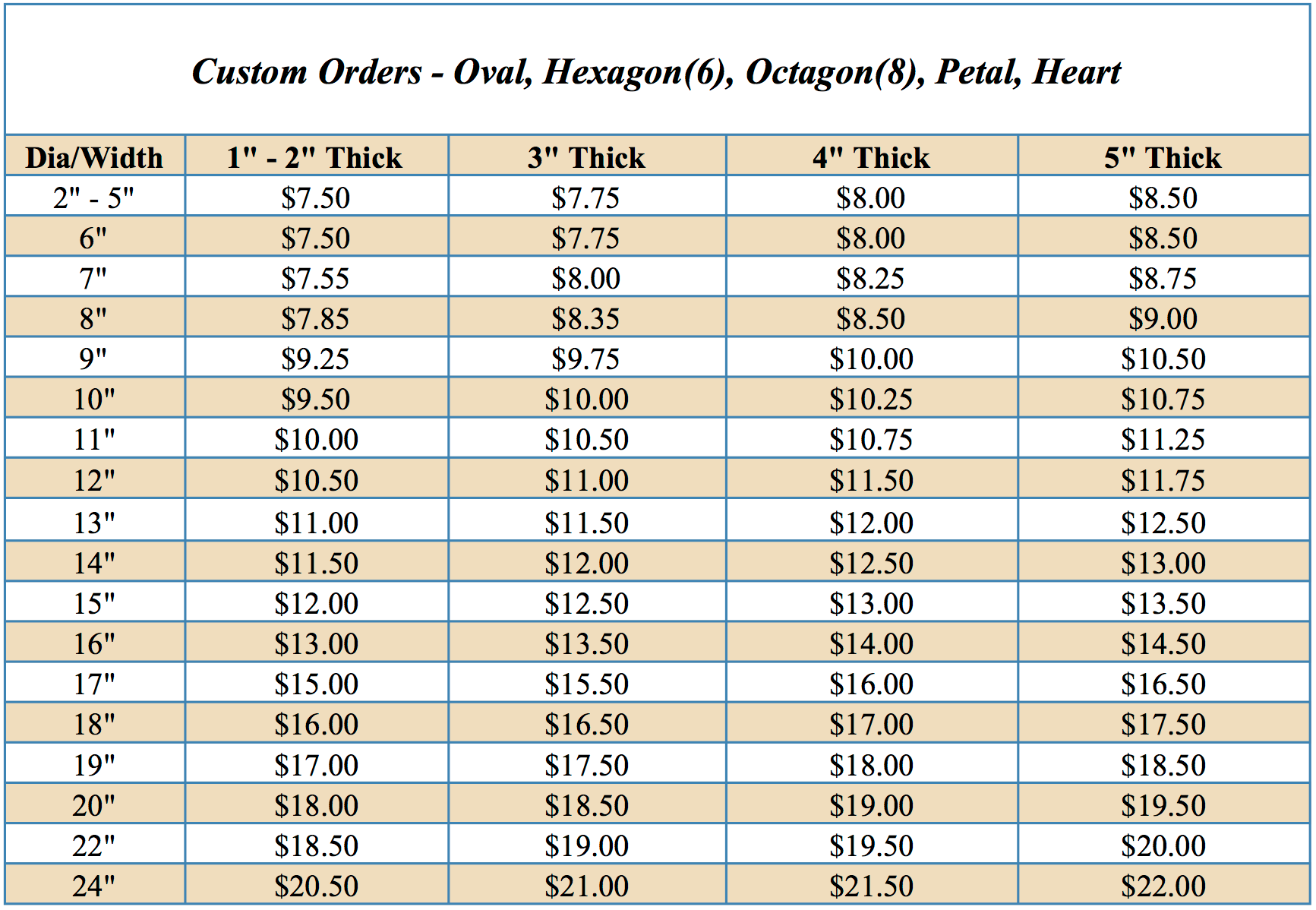 Individual Custom Shaped, Foam Cake Dummy price list by Shape Innovation, Inc. Atlanta, GA