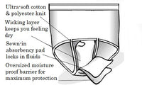 Ladies Reusable Incontinence Panties