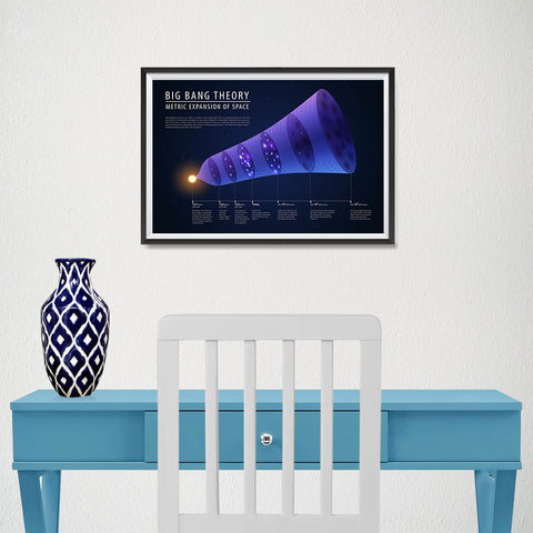 Ezposterprints - Big Bang Theory Illustration - Metric Expansion of Space Poster - 18x12 ambiance display photo sample