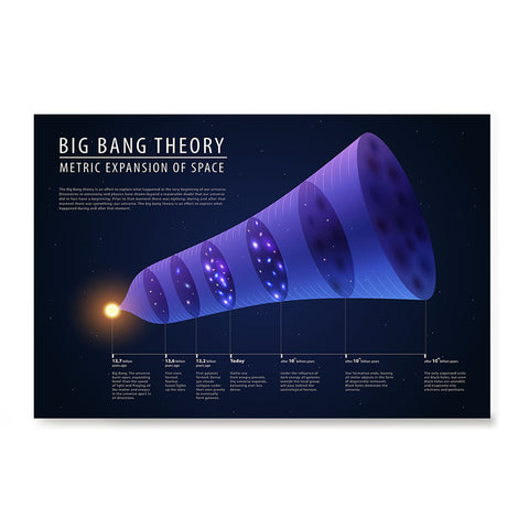 Ezposterprints - Big Bang Theory Illustration - Metric Expansion of Space Poster