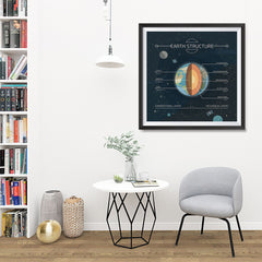Ezposterprints - Structure of The Earth Square Poster - 32x32 ambiance display photo sample