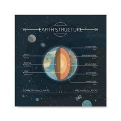 Ezposterprints - Structure of The Earth Square Poster