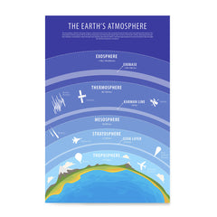 Ezposterprints - The Earth's Atmosphere Poster