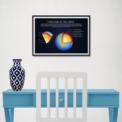 Ezposterprints - Structure of The Earth Poster - 18x12 ambiance display photo sample