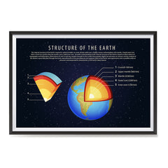 Ezposterprints - Structure of The Earth Poster ambiance display photo sample