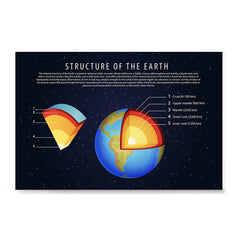 Ezposterprints - Structure of The Earth Poster