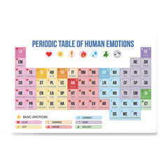 Ezposterprints - Periodic Table of Emotions