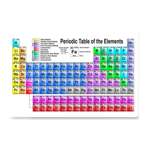 Ezposterprints - Periodic Table - Classic Colors