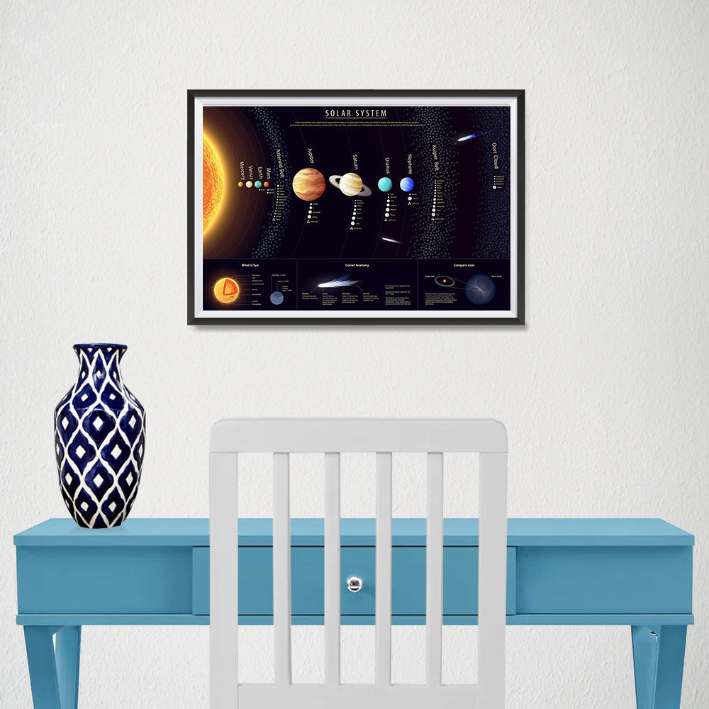 Ezposterprints - Solar System at a Glance - 1 Poster - 18x12 ambiance display photo sample